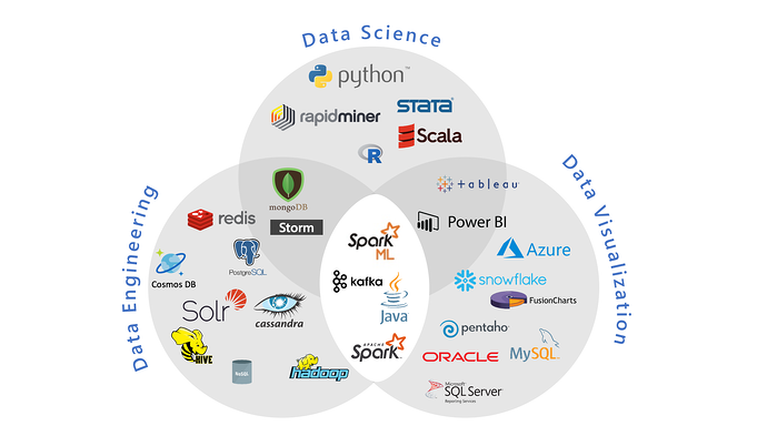 Data Engineering_Tools and Tech