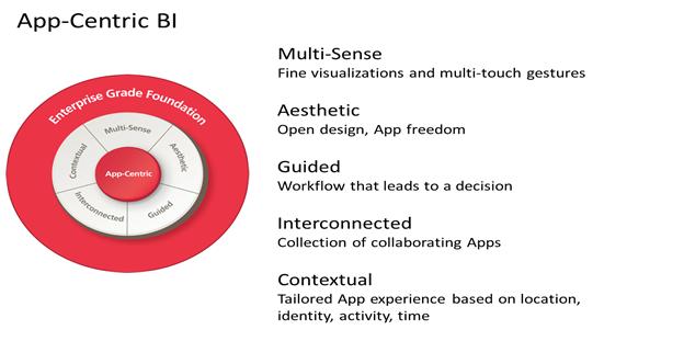 App-Centric-BI.png