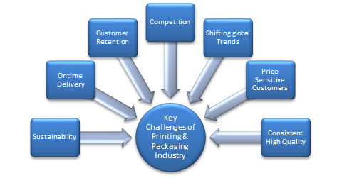 Challenges-of-Printing-Packaging-Industry.png