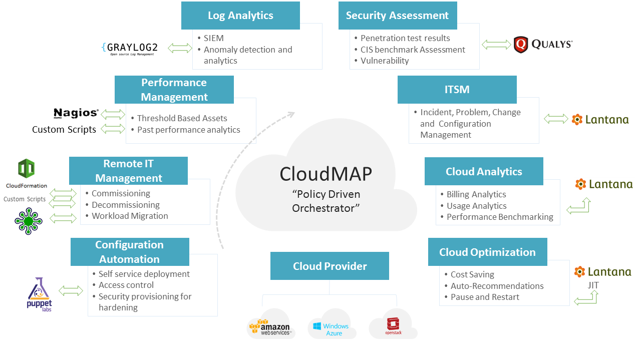 CloudMAP.png
