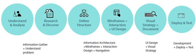 User-centered-design-process.png