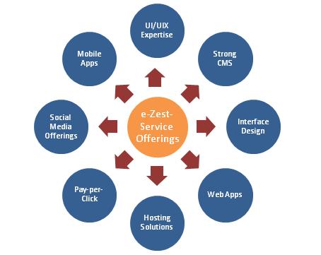 e-Zest-Service-Offerings.png