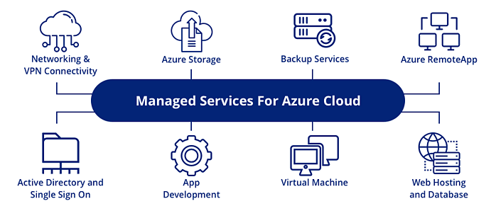 managed-services-for-azure-cloud-11.png