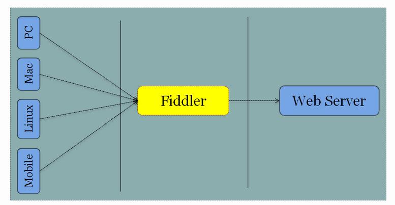Fiddler for Mobile Application Testing
