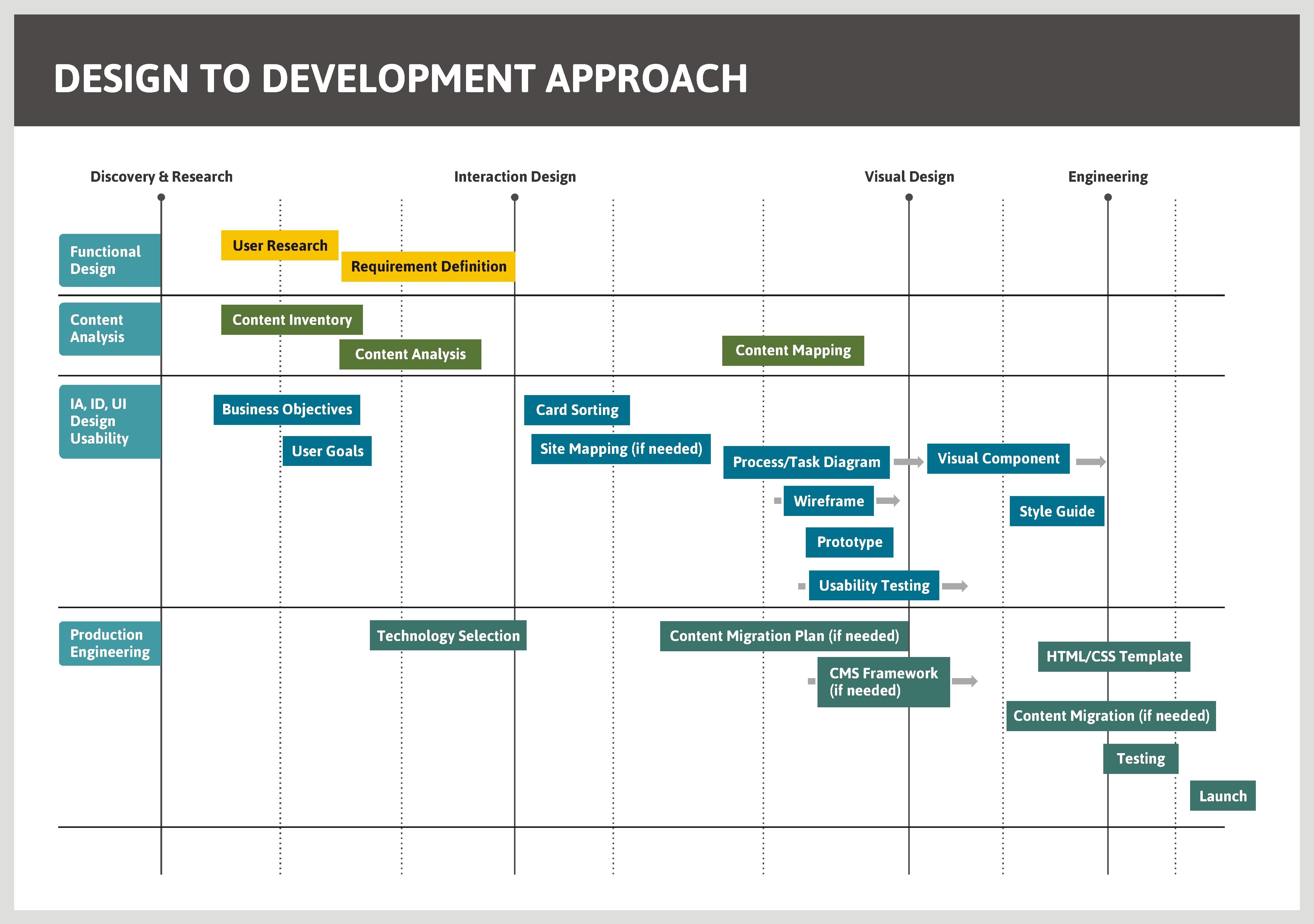 design-development-approach.jpg