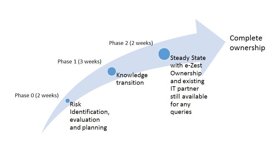 e-Zest-approach-in-IT-partner-transition.png